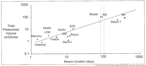 SpacecraftVolume_MissionDuration_original
